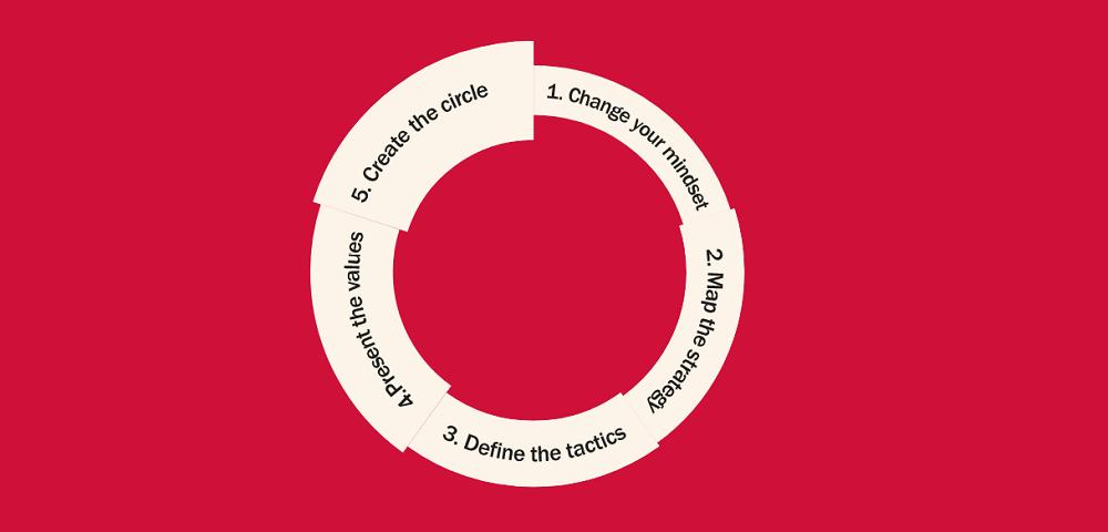 Five Step Value Framework
